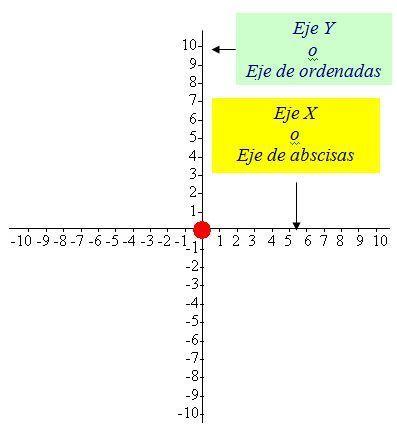 Per tritam viam: Xeometría e Linguas Clásicas: abscisas e ordenadas | Ollarios | Scoop.it