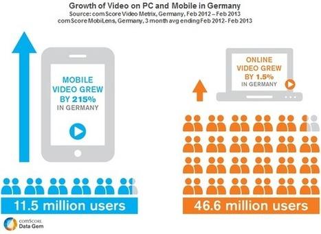 Allemagne : l'audience de la vidéo en ligne mobile en hausse de 215% | Nouvelles pratiques journalistiques vues de Berlin | Scoop.it