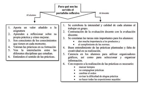 Portafolios reflexivos para estudiantes y docentes | #CCFUNED PORTAFOLIO DIGITAL EN EDUCACIÓN | Scoop.it