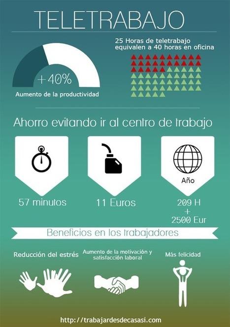 Teletrabajo, qué es y como ayuda a las empresas y trabajadores   Recursos de empleo   Scoop.it