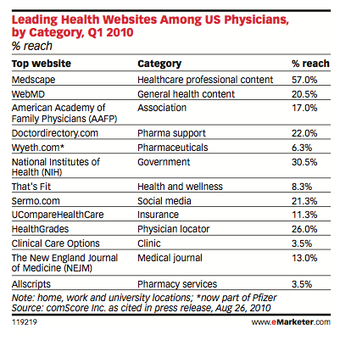 Marketing to health care professionals | World of DTC Marketing.com | Social media and Influence in Pharma | Scoop.it