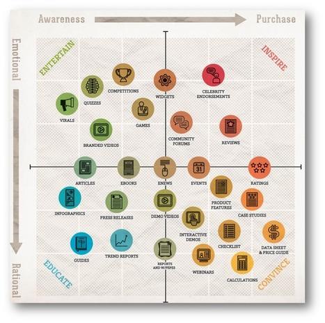 Compte-rendu du Club Youseemii : comment mesurer le ROI des médias sociaux ? | Blog YouSeeMii | How to be a Community Manager ? | Scoop.it