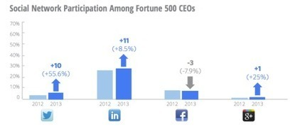 Are CEOs Anti-Social? 68% Not on Social Networks - Business 2 Community | social media | Scoop.it