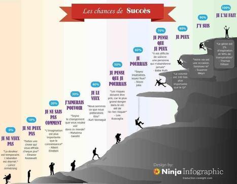 Les chances de succès : osez sortir de sa zone de confort et travailler :-)   Startups !   Scoop.it
