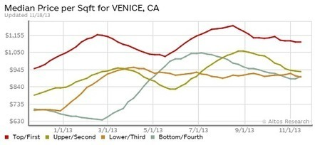 Real Estate Market Data Analysis - Venice CA | 90291 - REtrending.com | Real Estate Trending | Scoop.it