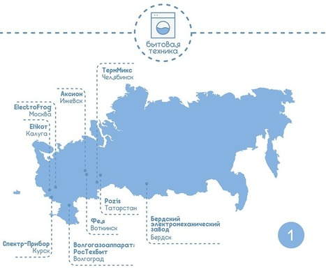 Made In Russia: исследование отечественных производителей | World of #SEO, #SMM, #ContentMarketing, #DigitalMarketing | Scoop.it