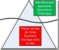 5 mythes à éradiquer à propos du Business Plan | Business en Afrique | Scoop.it