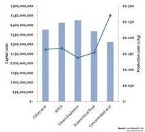 Favorable feedstock costs can drop cellulosic sugar prices | Biorenewable Chemicals & Plastics | Scoop.it