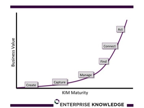 Merging Knowledge and Information Management for Real Results | KnowledgeManagement | Scoop.it