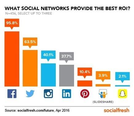 Facebook perçu comme le meilleur ROI social selon une étude américaine (Offremedia) | Quatrième lieu | Scoop.it