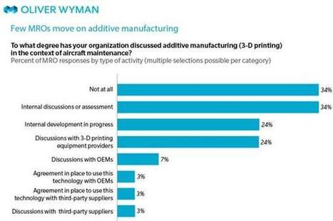 Wave of disruptive technology including 3D printing to hit MRO industry, says Oliver Wyman study | 3D_Materials journal | Scoop.it