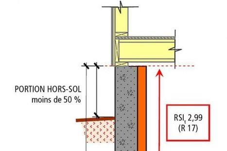 Isolation thermique des murs de fondation et des planchers sur sol | Rénovation énergétique, énergies renouvelables, construction durable | Scoop.it