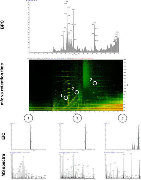 Versatile, sensitive liquid chromatography mass spectrometry – Implementation of 10 μm OT columns suitable for small molecules, peptides and proteins | Proteomics and other sciency stuff | Scoop.it