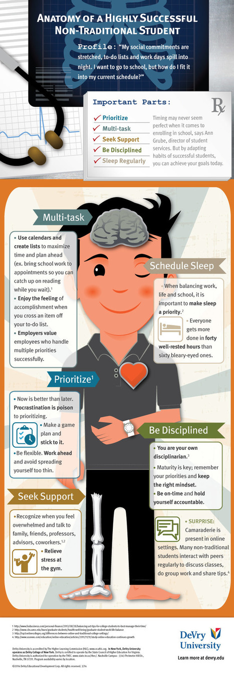 Anatomy of Successful 21st Century Student ~ Educational Technology and Mobile Learning | DeCode | Scoop.it