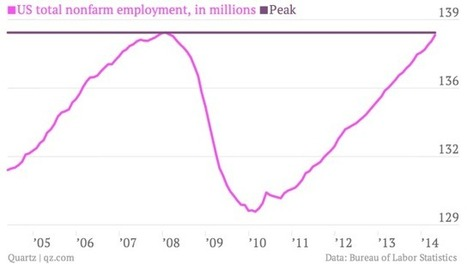 The most important charts from the fantastic April jobs report | Strategy | Scoop.it