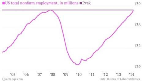 The most important charts from the fantastic April jobs report | CIO & CTO | Scoop.it