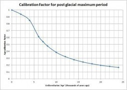 A preliminary age calibration for the post-glacial-maximum period | Conformable Contacts | Scoop.it