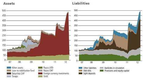 SNB Balance Sheet Expansion -SNBCHF.COM | Swiss National Bank | Scoop.it