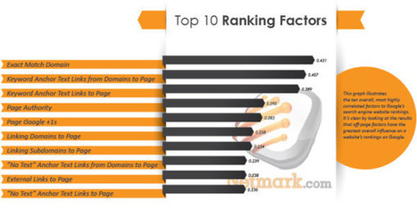 2013 Google Ranking Factors From Netmark | Top LinkedIn Tips | Scoop.it