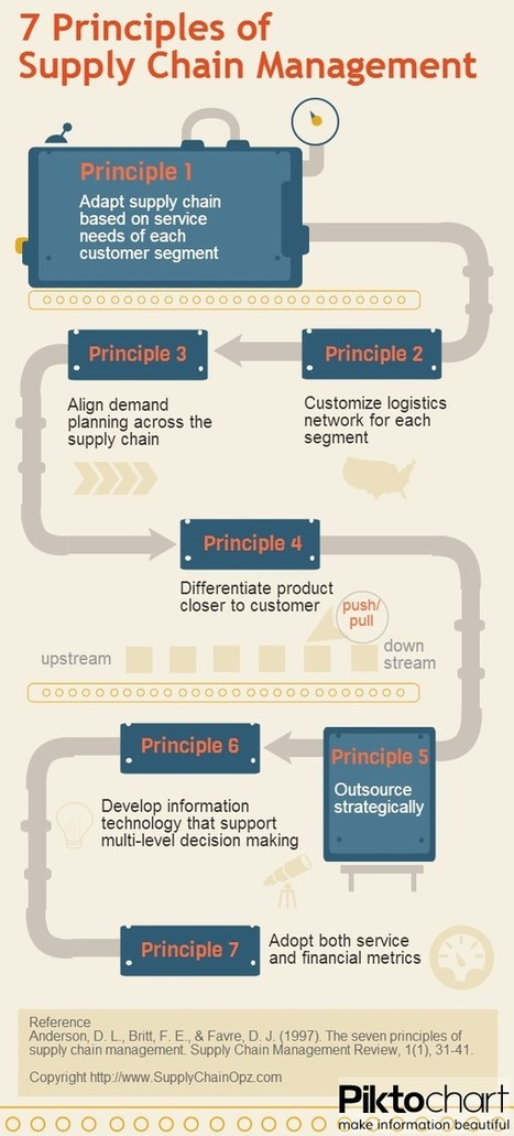 7 Principles of Supply Chain Management Explained | Integrated Supply Chain Management | Scoop.it