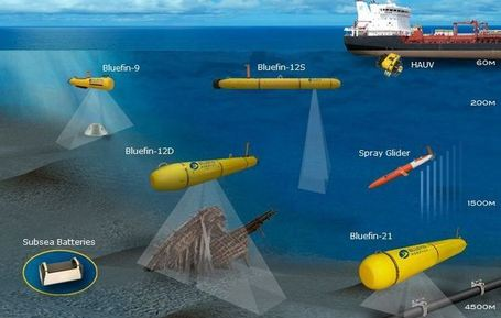 Subsea World News - USA: Bluefin Robotics Gains ISO 9001:2008 ... | Robots and Robotics | Scoop.it