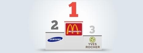 Brand Experience Monitor 2013 : les 200 marques les plus dynamiques en France | Mes coups de coeur com' | Scoop.it