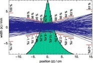 Simulation of ion beam scattering in a gas stripper | Nuclear Physics | Scoop.it