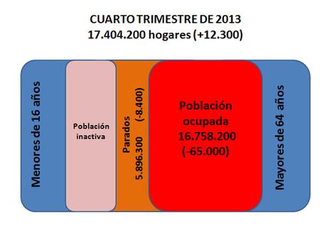 Analizando las cifras de paro del último trimestre de 2013 | Saque de Esquina | El Taller del Dinero | Scoop.it