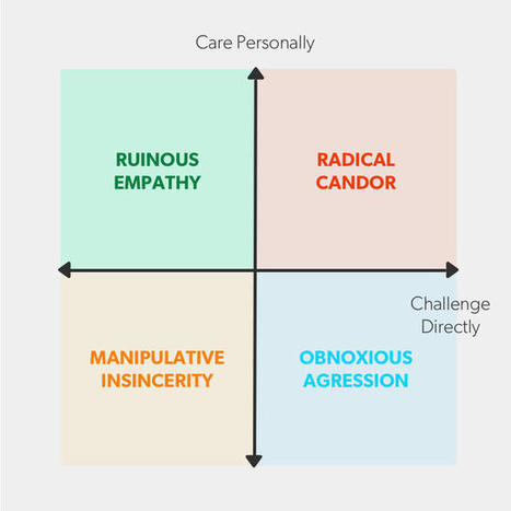 Thoughts on Gender and Radical Candor | Ken's Odds & Ends | Scoop.it