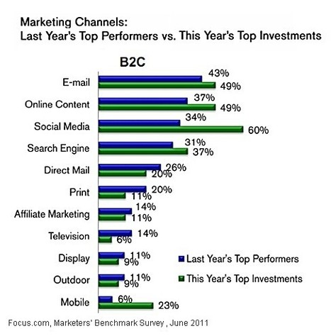 Content - B2B Brands Tap (Social) Content Marketing for Lead Generation : MarketingProfs Article | Content Marketing for Small & Medium sized businesses | Scoop.it