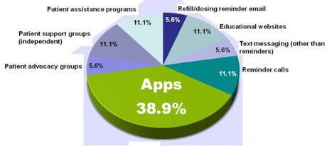 Pharma Marketing Blog: Pharma Marketers Likely to Spend a Lot More on Patient Adherence Mobile Apps | The Patient Experience | Scoop.it