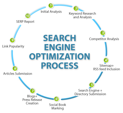Follow This Advice To Become Successful At Search Engine Optimization, , seo professional services delhi, Web promotion delhi india | Web application development company | Scoop.it