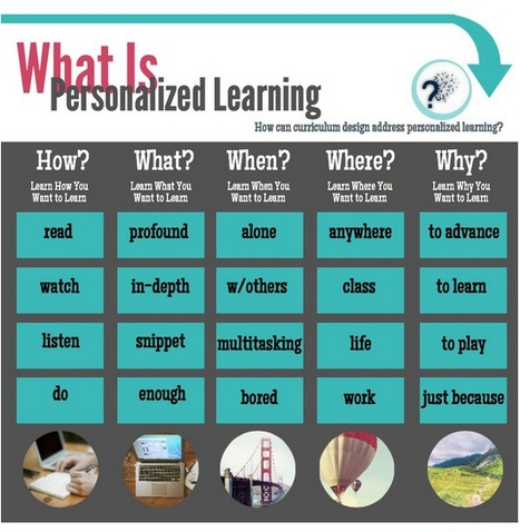 Personalize My Learning, Please (Infographic) | Educational tools and ICT | Scoop.it