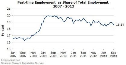 US Unemployment edges down as people continue to leave the workforce | Employment: Jobs, Jobs, Jobs | Scoop.it