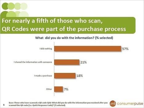 18% Make a Purchase After Scanning A QR Code | QRdressCode | Scoop.it