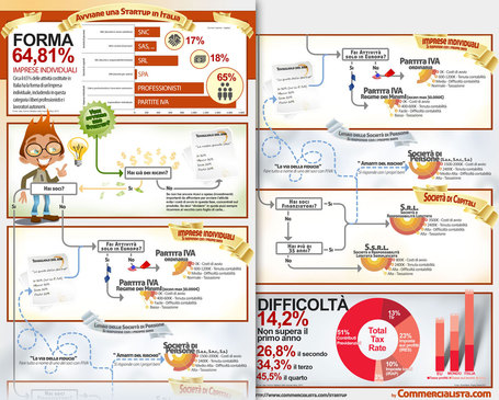 Come avviare una startup in Italia #infografico | Design your Business | Scoop.it
