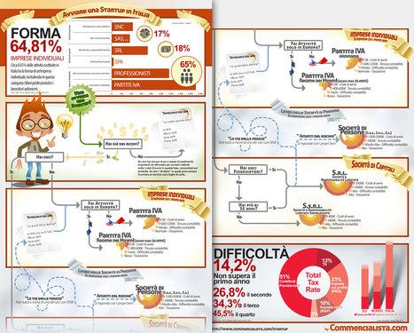 Come avviare una startup in Italia #infografico | ALBERTO CORRERA - QUADRI E DIRIGENTI TURISMO IN ITALIA | Scoop.it