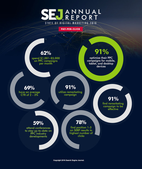 SEJ Annual Report: State of Digital Marketing 2016 | SEJ | Designing  service | Scoop.it