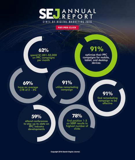 SEJ Annual Report: State of Digital Marketing 2016 | SEJ | SEO | Scoop.it