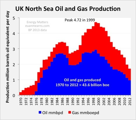 North Sea Oil Production Dips Dramatically | Investment | Scoop.it