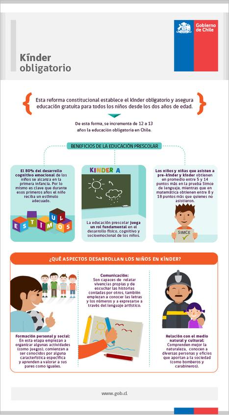 Kínder obligatorio - Gobierno de Chile | Experiencias educativas en las aulas del siglo XXI | Scoop.it