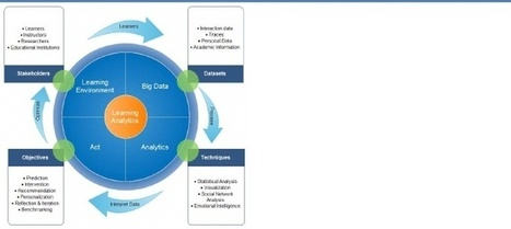 Learning Analytics: Principles and Constraints | Recursos, aplicaciones TIC, y más | Scoop.it