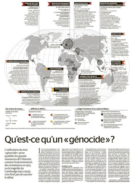 Génocide(s) | Nouvelles du blog | Scoop.it
