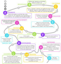 A to Z on Corporate Blogging Tips [INFOGRAPH] - Social Media Pearls | Business Socialization | Scoop.it