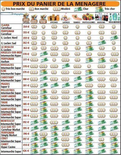 P.-O. : Le palmarès des prix dans la grande distribution - L'indépendant.fr   JLGrego   Scoop.it