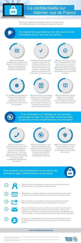 [Infographie] Les internautes français démunis en termes de protection de leur vie privée sur Internet | Protéger son eRéputation | Scoop.it