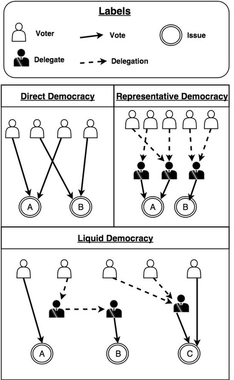 Liquid Democracy: True Democracy for the 21st Century — Medium | Peer2Politics | Scoop.it