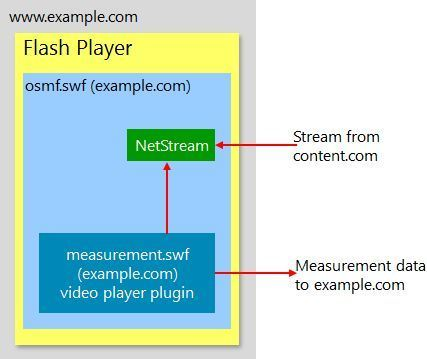 Measuring video consumption in Flash | Adobe Developer Connection | Everything about Flash | Scoop.it