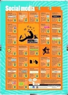 ABC van sociale media voor scholen VO | Mijn Kind Online | Web 2.0 tools: Mediawijsheid PO | Scoop.it
