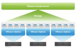 vCenter Server: Présentation et Prérequis | VMware | Scoop.it